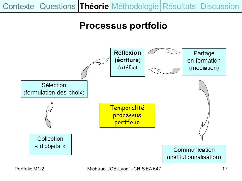 Processus portfolio Contexte Questions Théorie Méthodologie Résultats