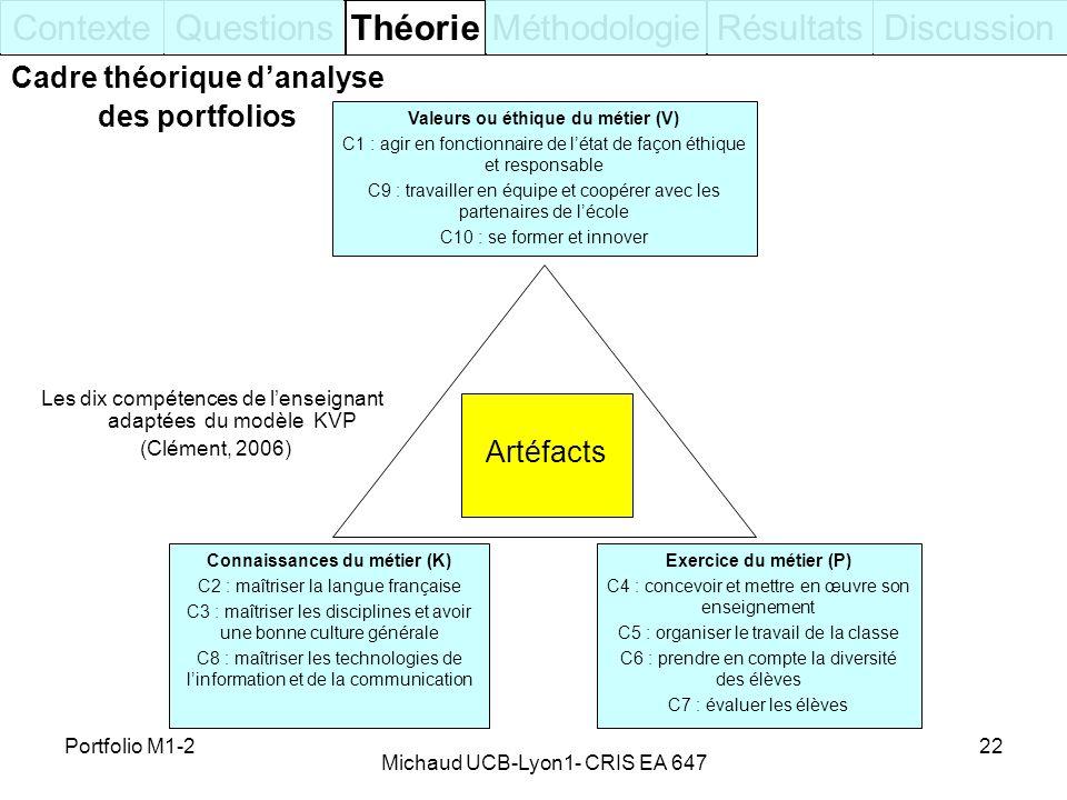 Contexte Questions Théorie Méthodologie Résultats Discussion