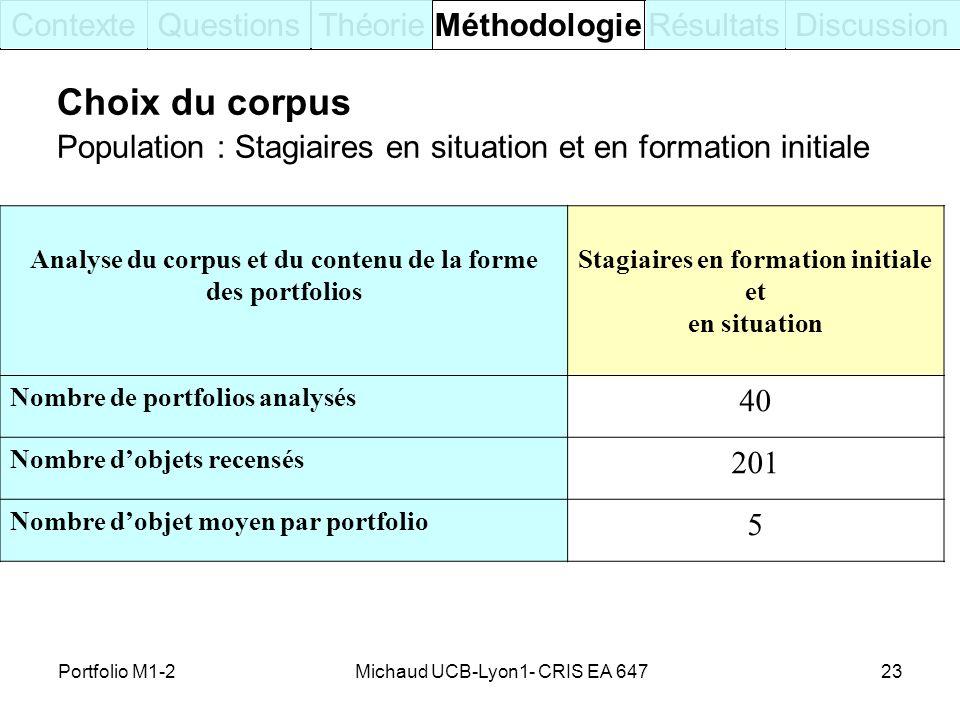 Choix du corpus Contexte Questions Théorie Méthodologie Résultats