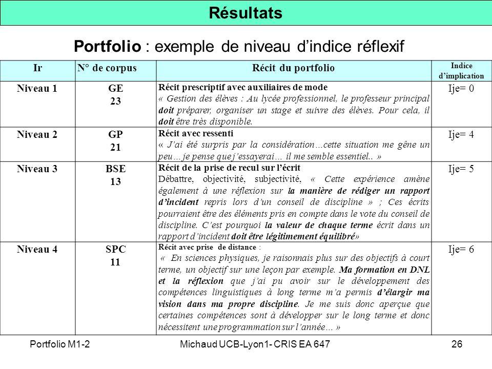 Portfolio : exemple de niveau d'indice réflexif