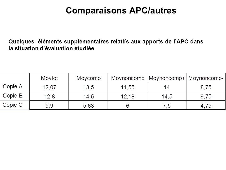 Comparaisons APC/autres