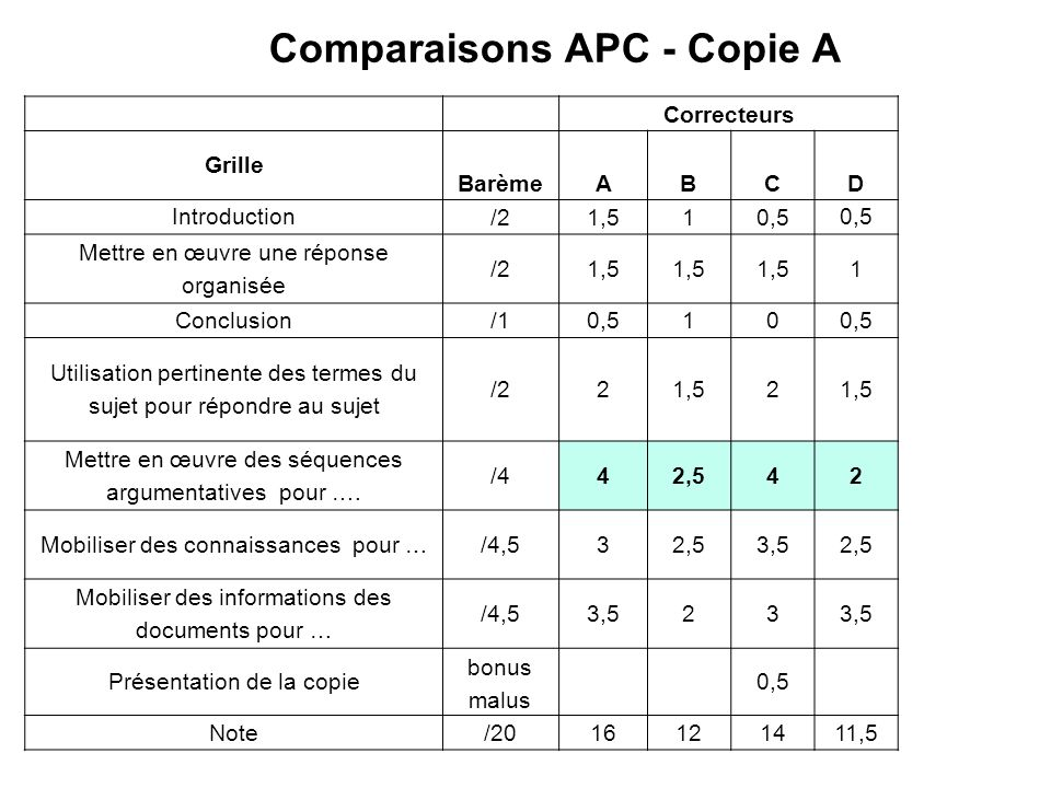 Comparaisons APC - Copie A