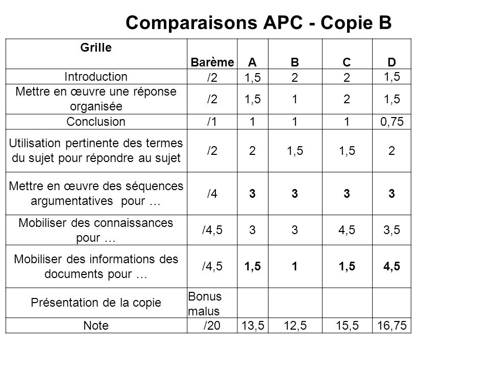 Comparaisons APC - Copie B
