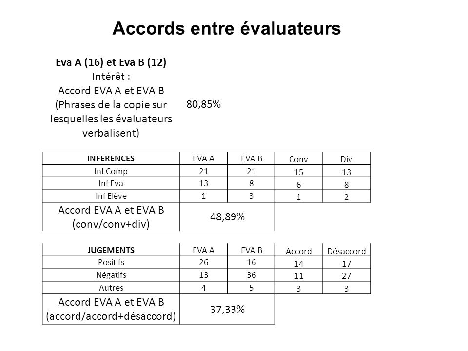 Accords entre évaluateurs
