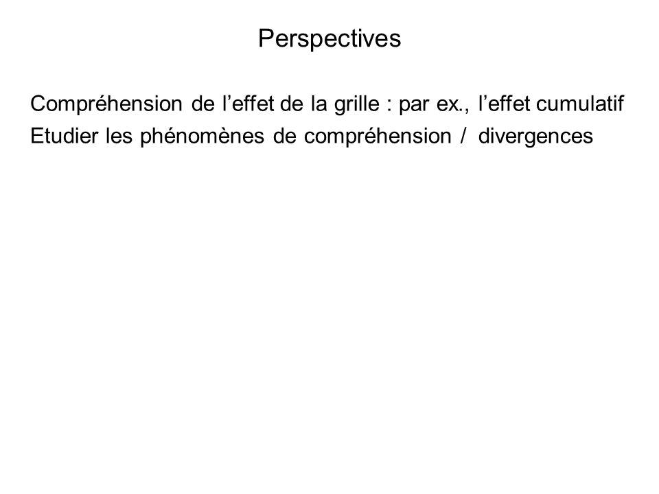 Perspectives Compréhension de l'effet de la grille : par ex., l'effet cumulatif.