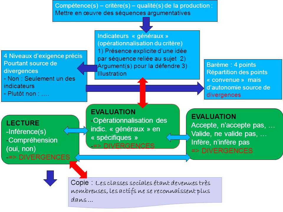 Opérationnalisation des indic. « généraux » en « spécifiques »