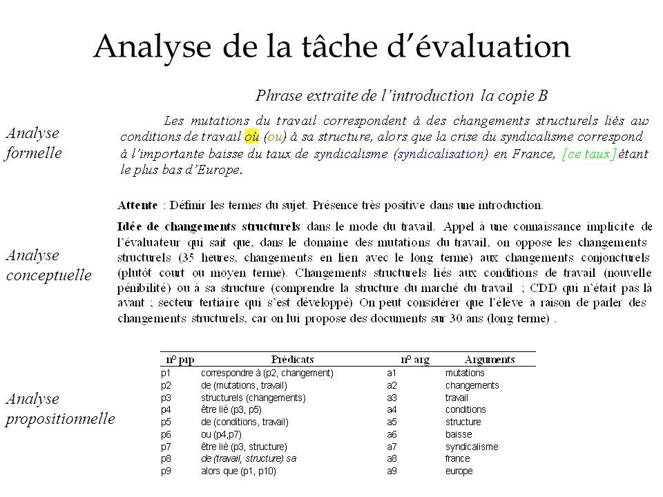 Analyse de la tâche d'évaluation