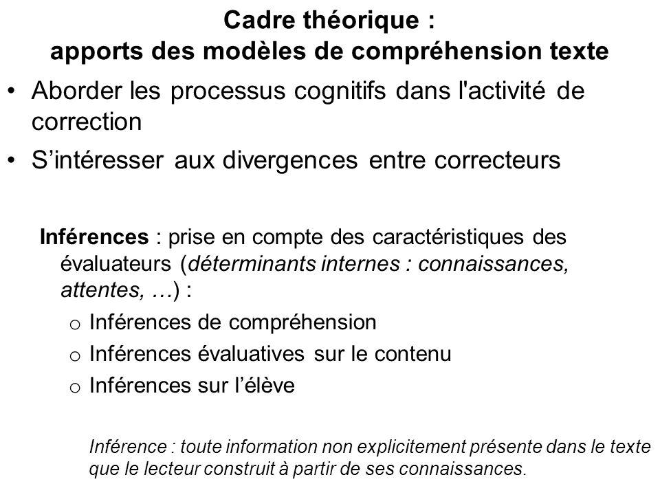 Cadre théorique : apports des modèles de compréhension texte