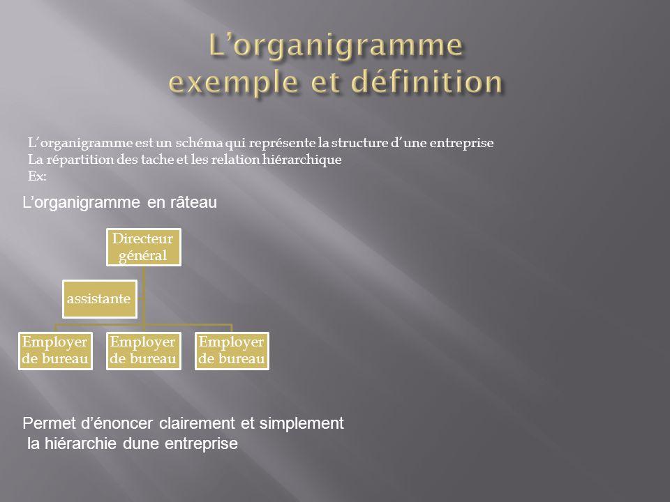 L'organigramme exemple et définition