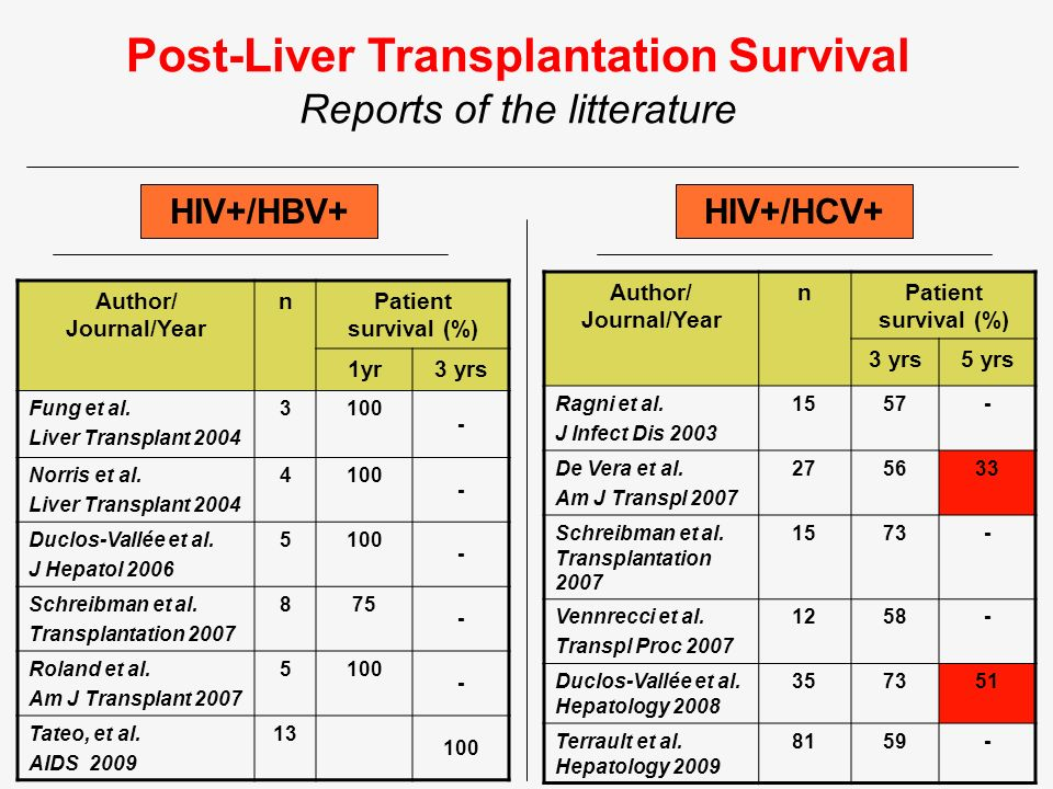 Post-Liver Transplantation Survival Reports of the litterature