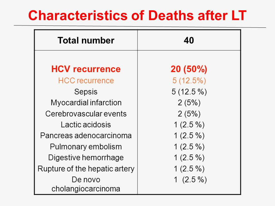 Characteristics of Deaths after LT