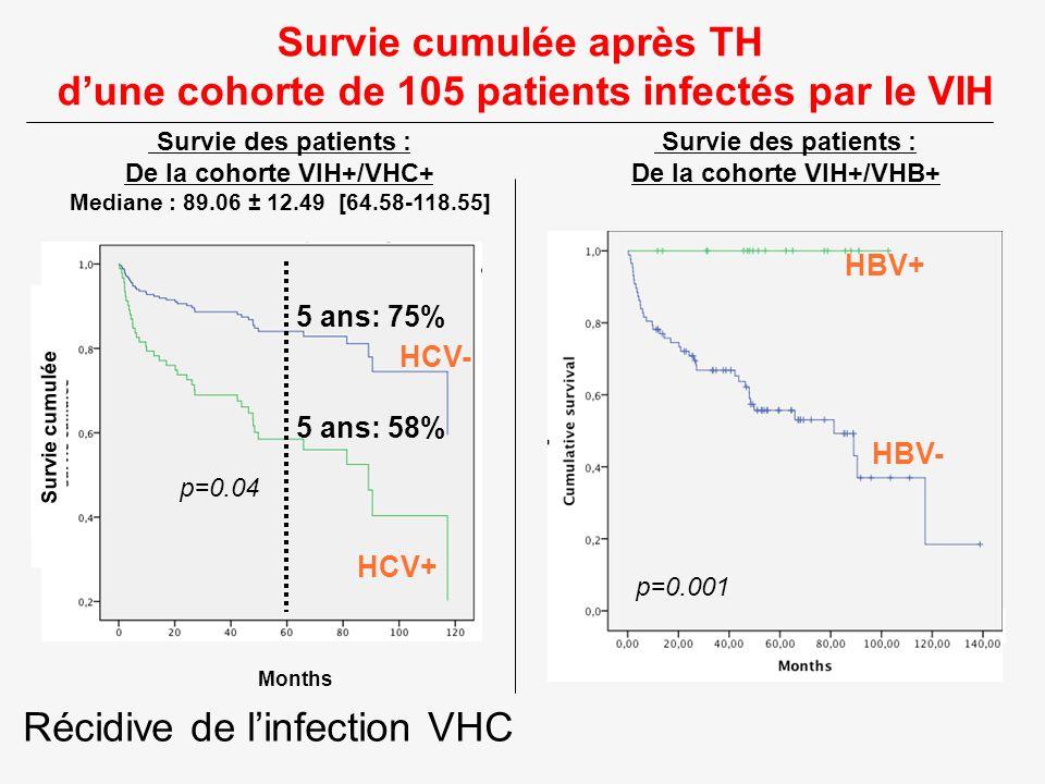 De la cohorte VIH+/VHC+