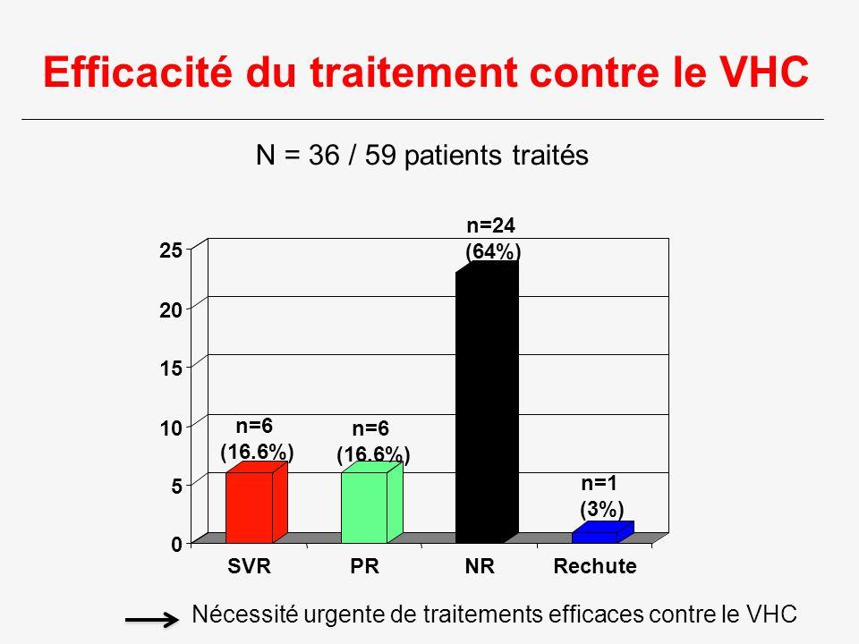 Efficacité du traitement contre le VHC