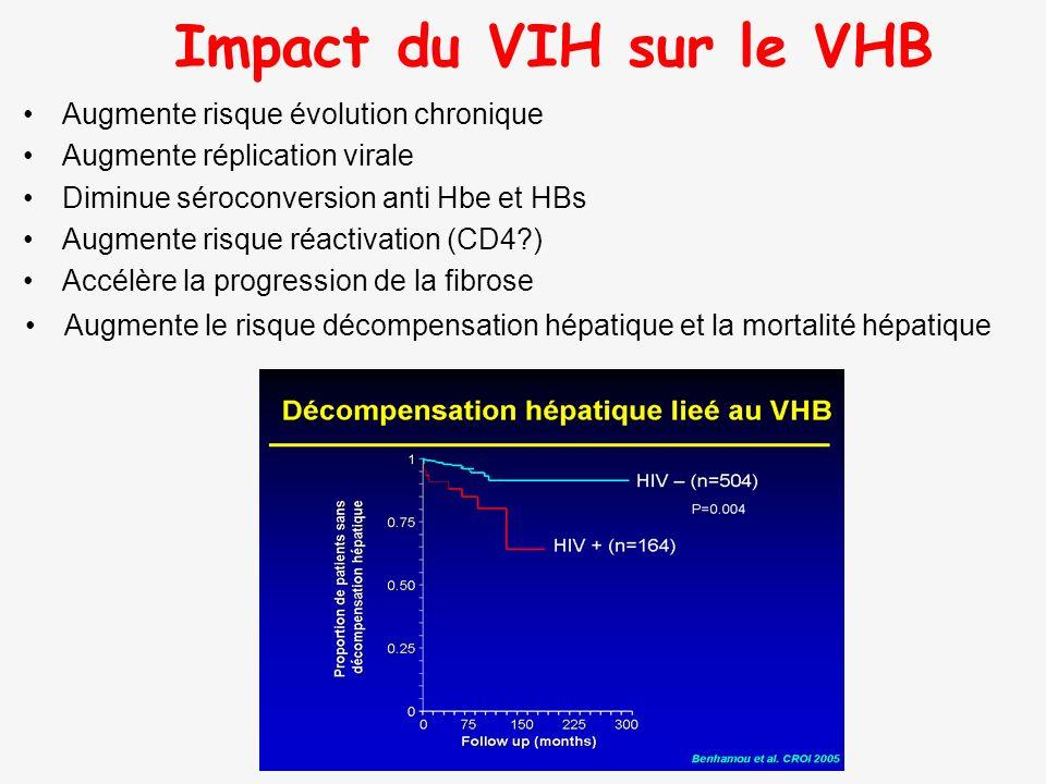 Impact du VIH sur le VHB Augmente risque évolution chronique