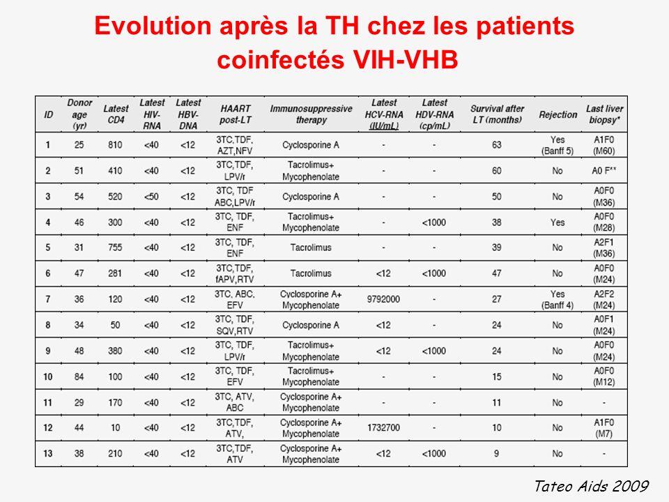 Evolution après la TH chez les patients coinfectés VIH-VHB
