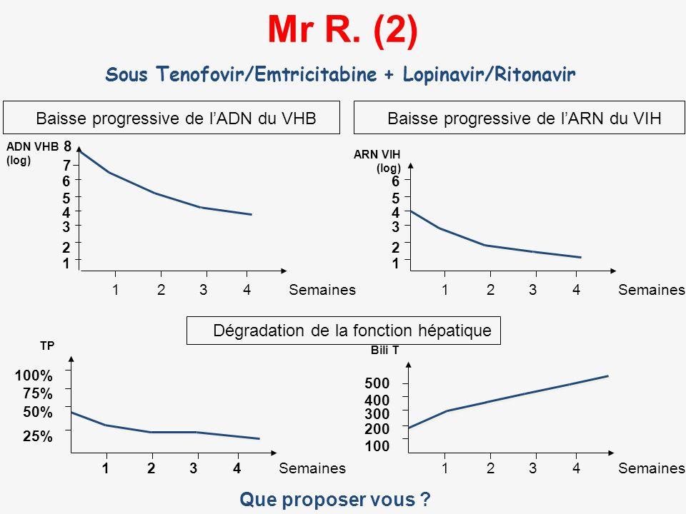 Sous Tenofovir/Emtricitabine + Lopinavir/Ritonavir
