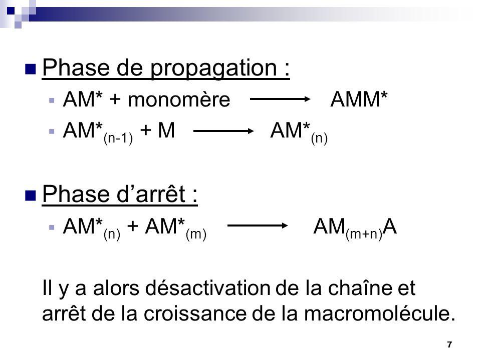 Phase de propagation : Phase d'arrêt : AM* + monomère AMM*