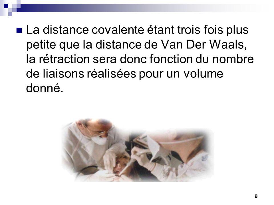 La distance covalente étant trois fois plus petite que la distance de Van Der Waals, la rétraction sera donc fonction du nombre de liaisons réalisées pour un volume donné.