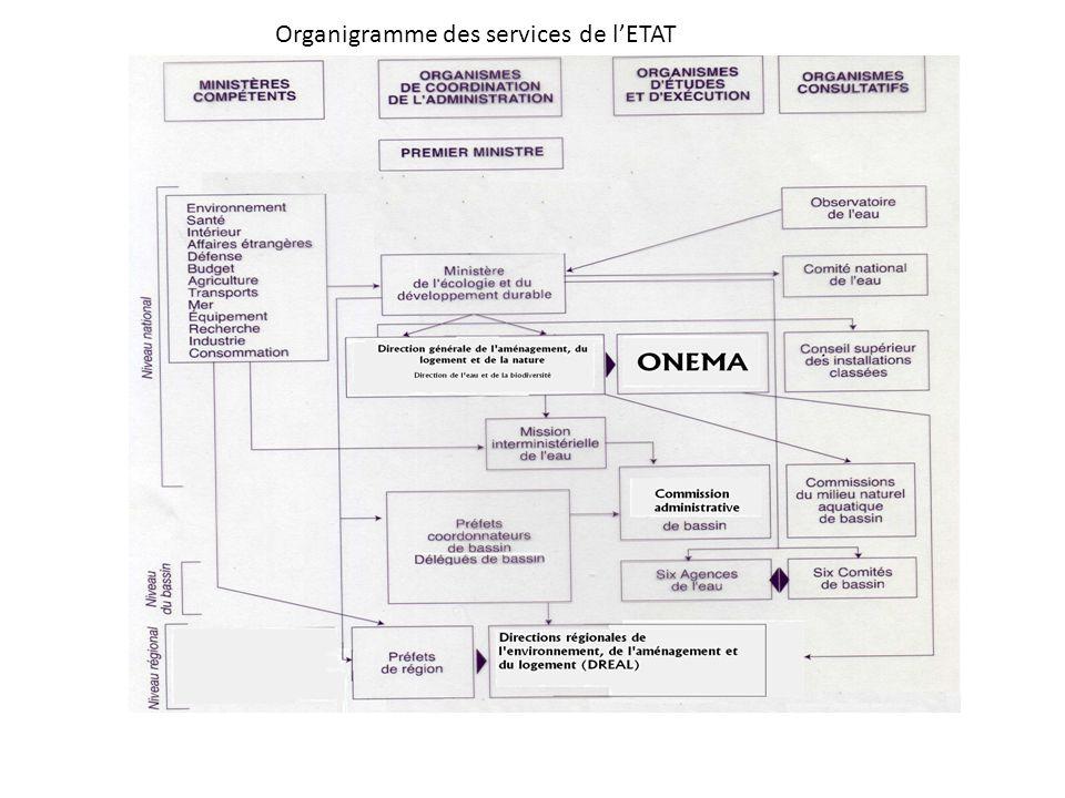 Organigramme des services de l'ETAT