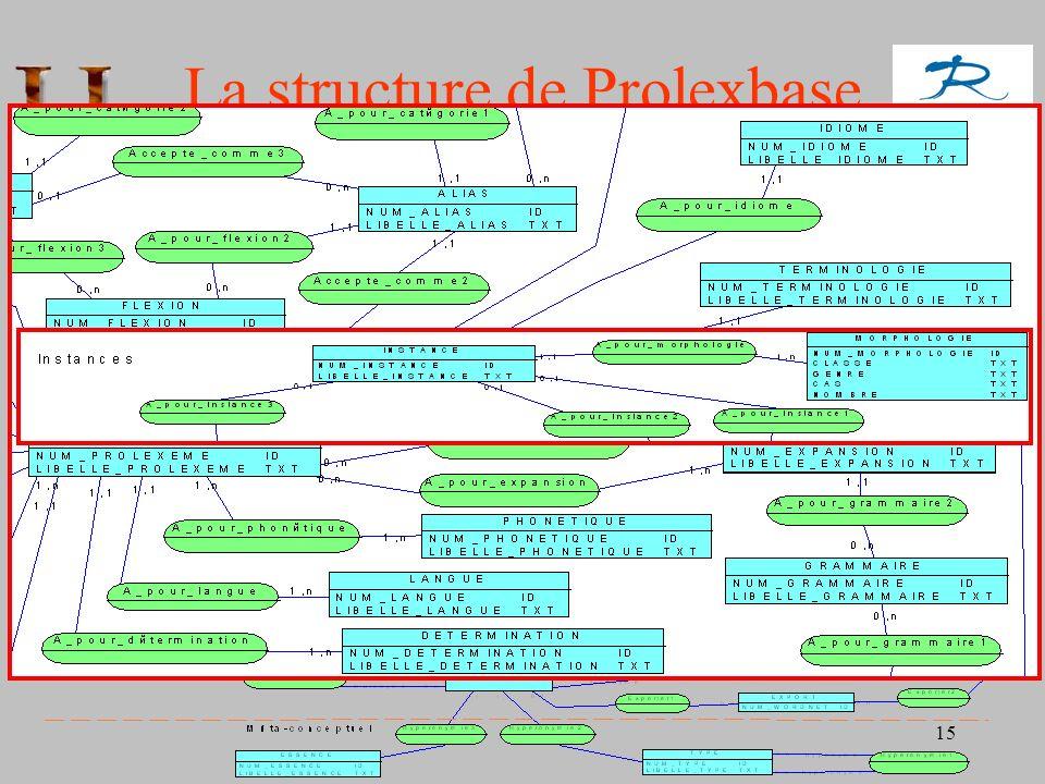La structure de Prolexbase