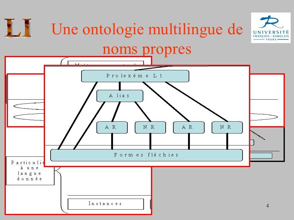 Une ontologie multilingue de noms propres