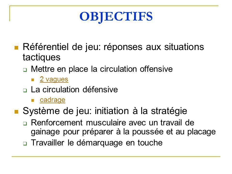 OBJECTIFS Référentiel de jeu: réponses aux situations tactiques