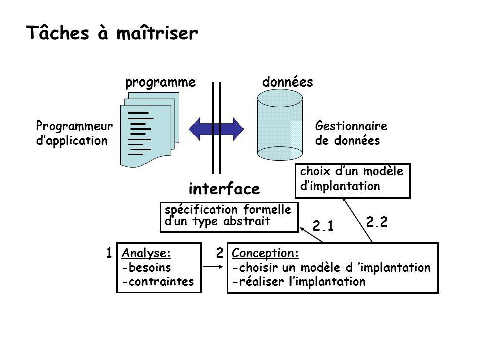 Tâches à maîtriser interface données programme 2.2 2.1 1 2