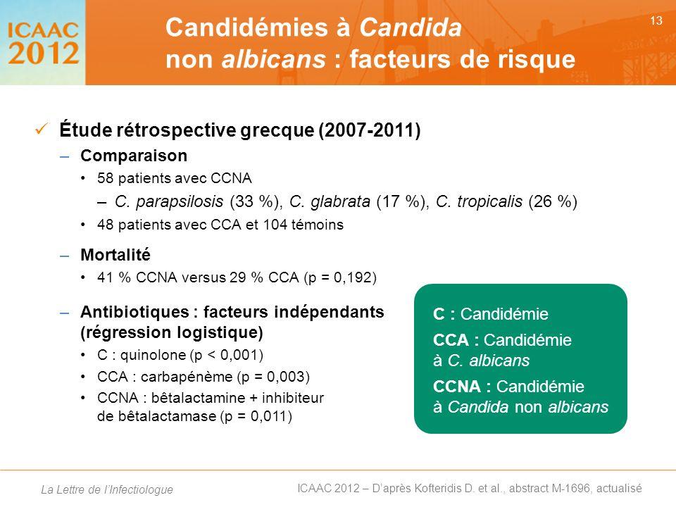 Candidémies à Candida non albicans : facteurs de risque