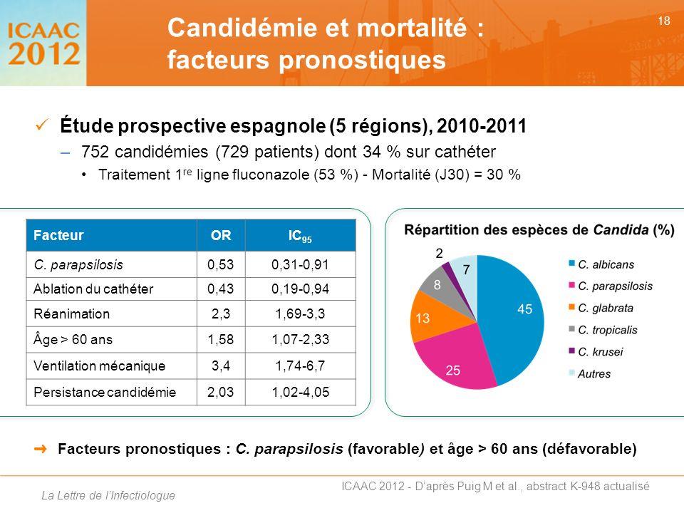 Candidémie et mortalité : facteurs pronostiques