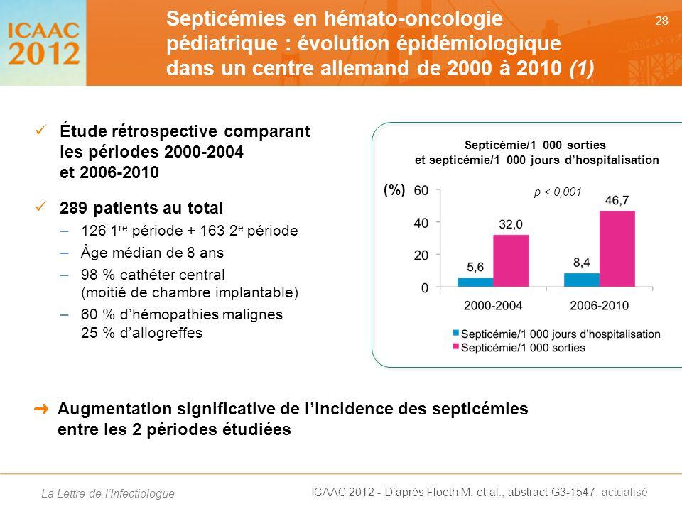 Septicémie/1 000 sorties et septicémie/1 000 jours d'hospitalisation