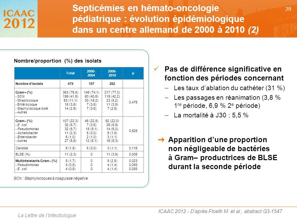 Septicémies en hémato-oncologie pédiatrique : évolution épidémiologique dans un centre allemand de 2000 à 2010 (2)
