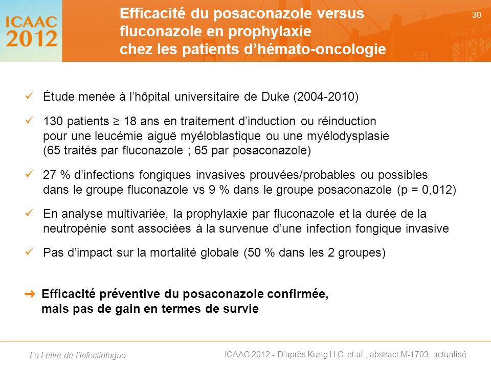 Efficacité du posaconazole versus fluconazole en prophylaxie chez les patients d'hémato-oncologie