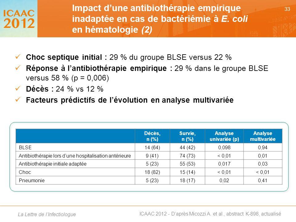 Impact d'une antibiothérapie empirique inadaptée en cas de bactériémie à E. coli en hématologie (2)