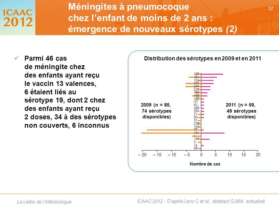 Méningites à pneumocoque chez l'enfant de moins de 2 ans : émergence de nouveaux sérotypes (2)
