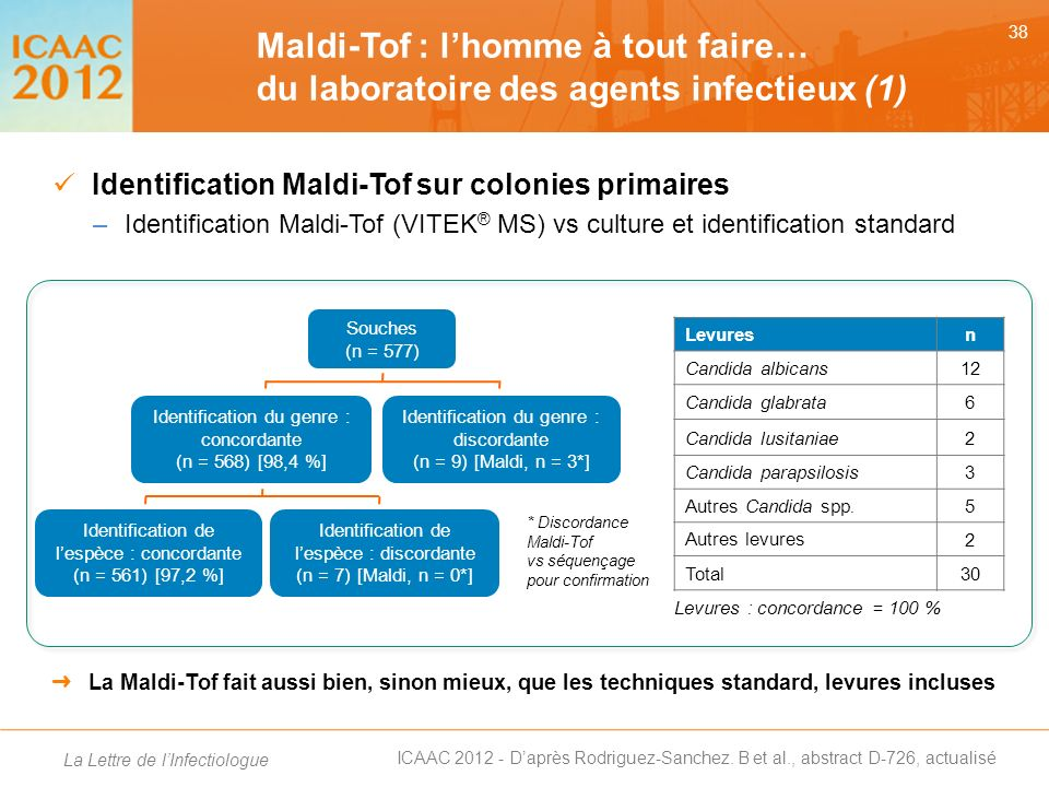 Maldi-Tof : l'homme à tout faire… du laboratoire des agents infectieux (1)