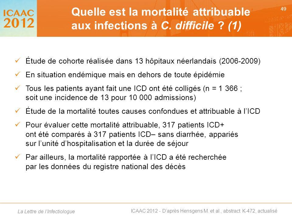 Quelle est la mortalité attribuable aux infections à C. difficile (1)