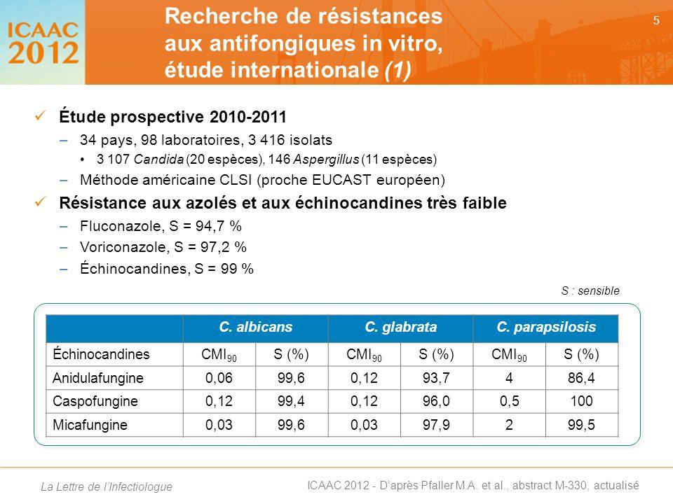 Recherche de résistances aux antifongiques in vitro, étude internationale (1)