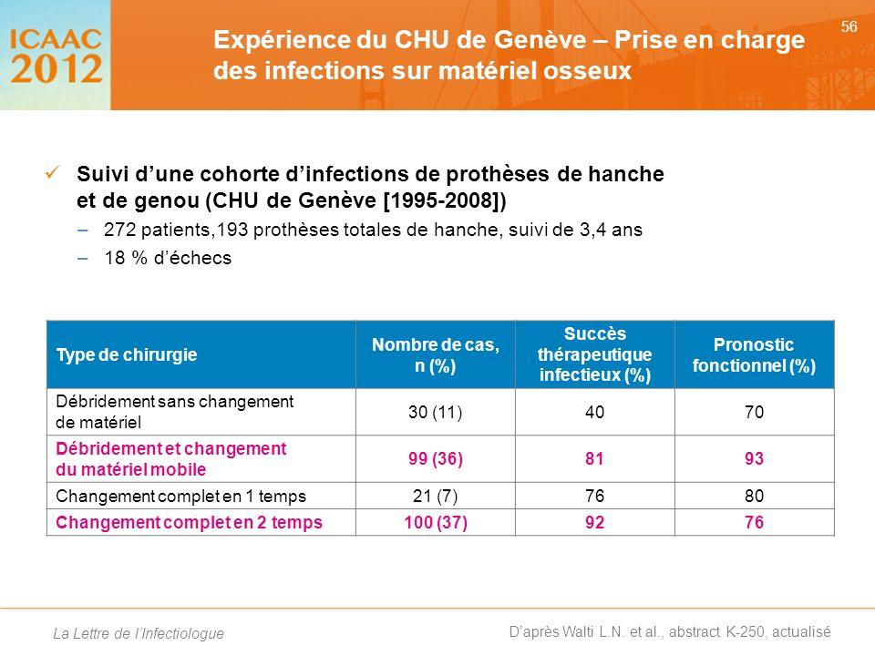 Succès thérapeutique infectieux (%) Pronostic fonctionnel (%)