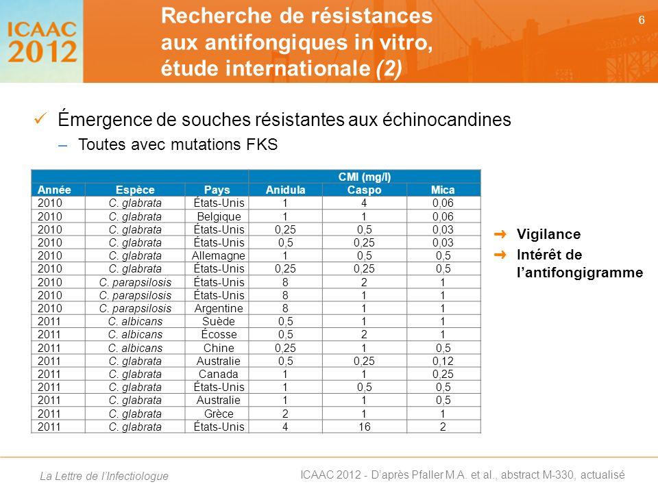Recherche de résistances aux antifongiques in vitro, étude internationale (2)