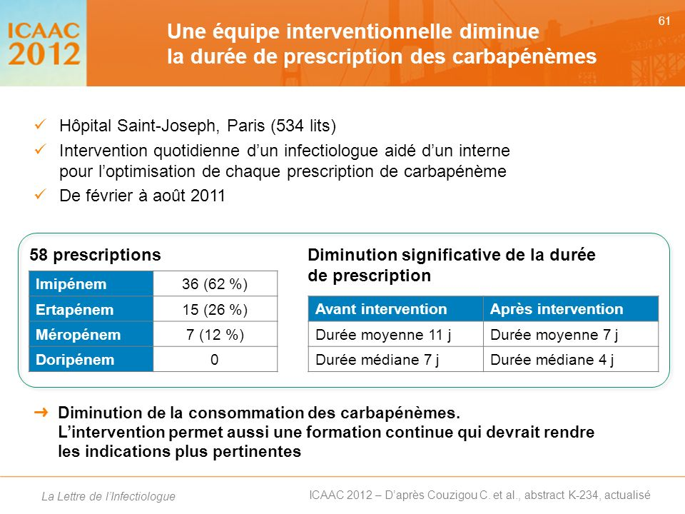 Une équipe interventionnelle diminue la durée de prescription des carbapénèmes