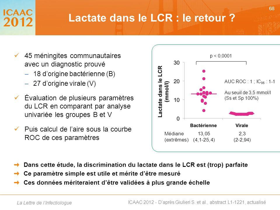 Lactate dans le LCR : le retour