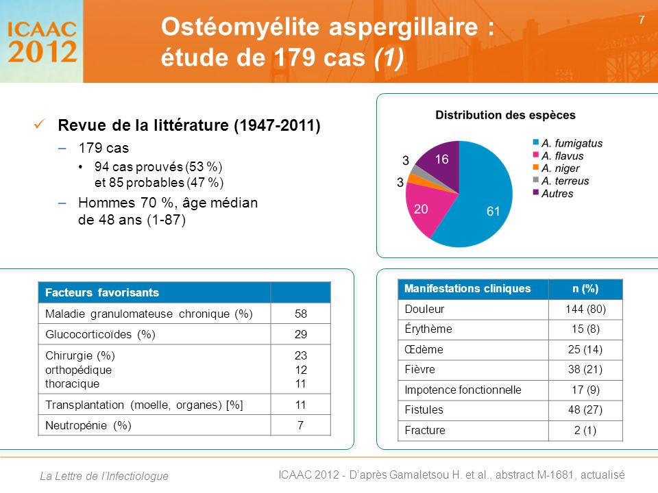 Ostéomyélite aspergillaire : étude de 179 cas (1)