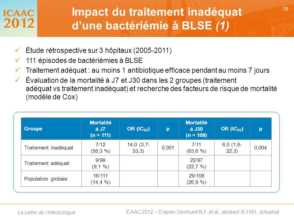 Impact du traitement inadéquat d'une bactériémie à BLSE (1)