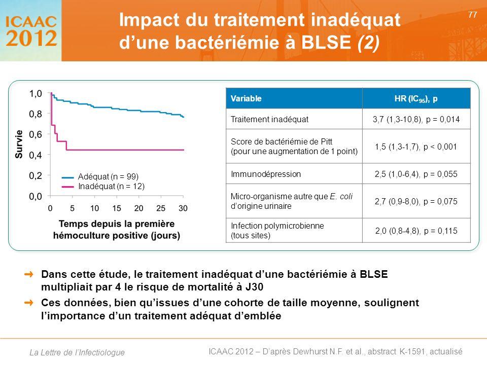 Impact du traitement inadéquat d'une bactériémie à BLSE (2)