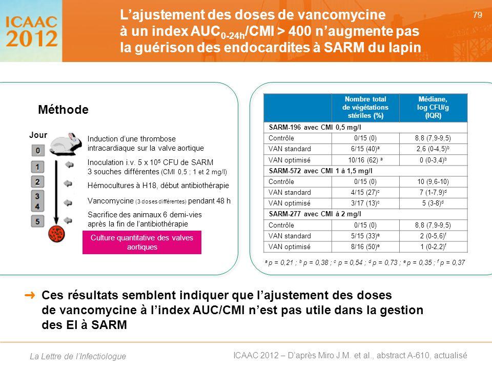 Nombre total de végétations stériles (%) Médiane, log CFU/g (IQR)