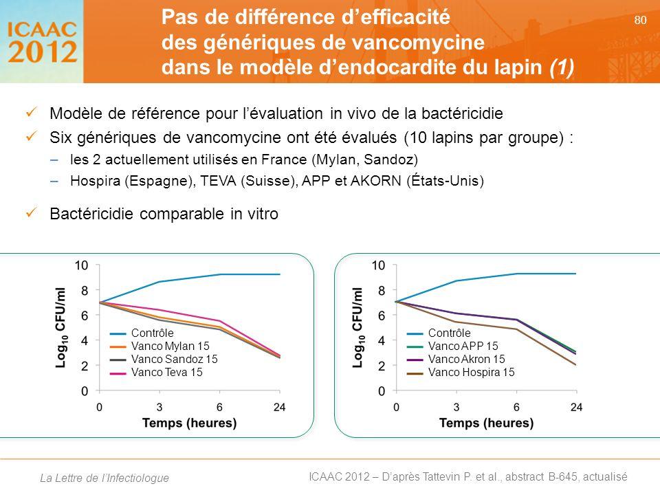 Pas de différence d'efficacité des génériques de vancomycine dans le modèle d'endocardite du lapin (1)