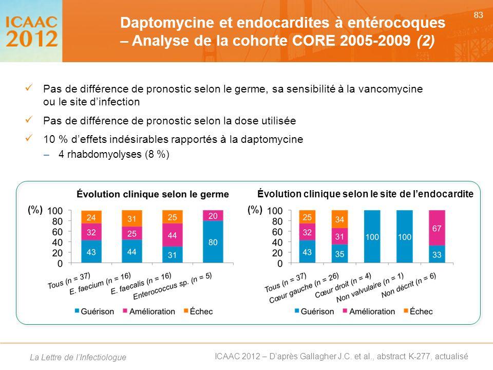 Daptomycine et endocardites à entérocoques – Analyse de la cohorte CORE 2005-2009 (2)