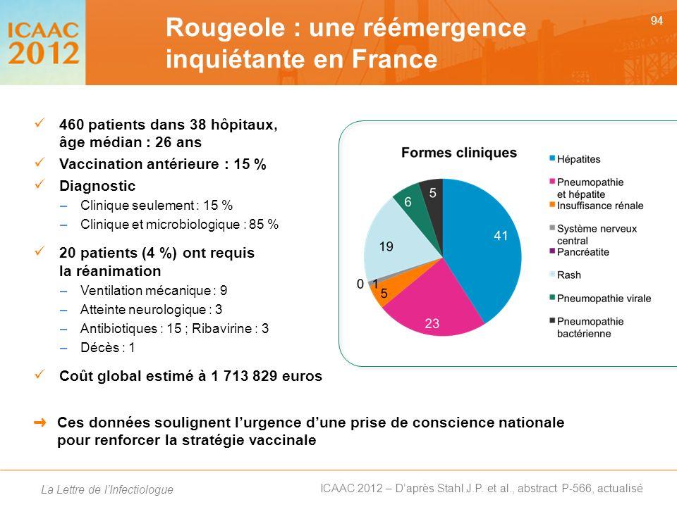 Rougeole : une réémergence inquiétante en France