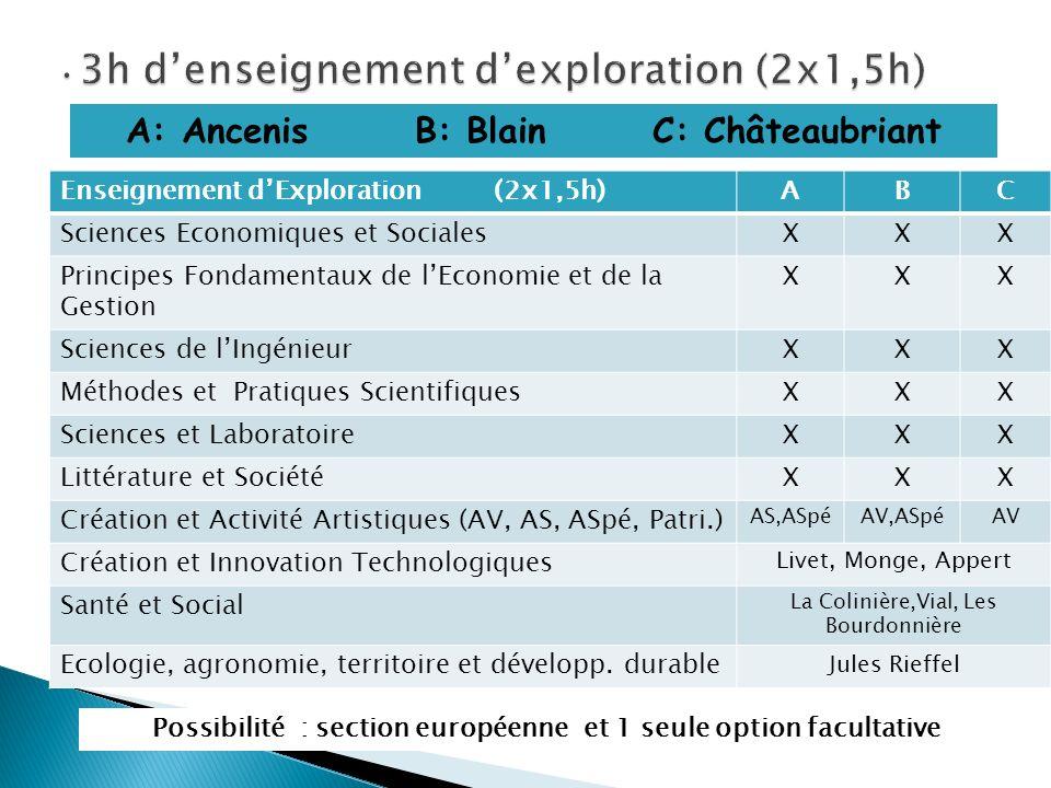 3h d'enseignement d'exploration (2x1,5h)