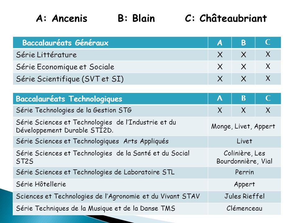 A: Ancenis B: Blain C: Châteaubriant